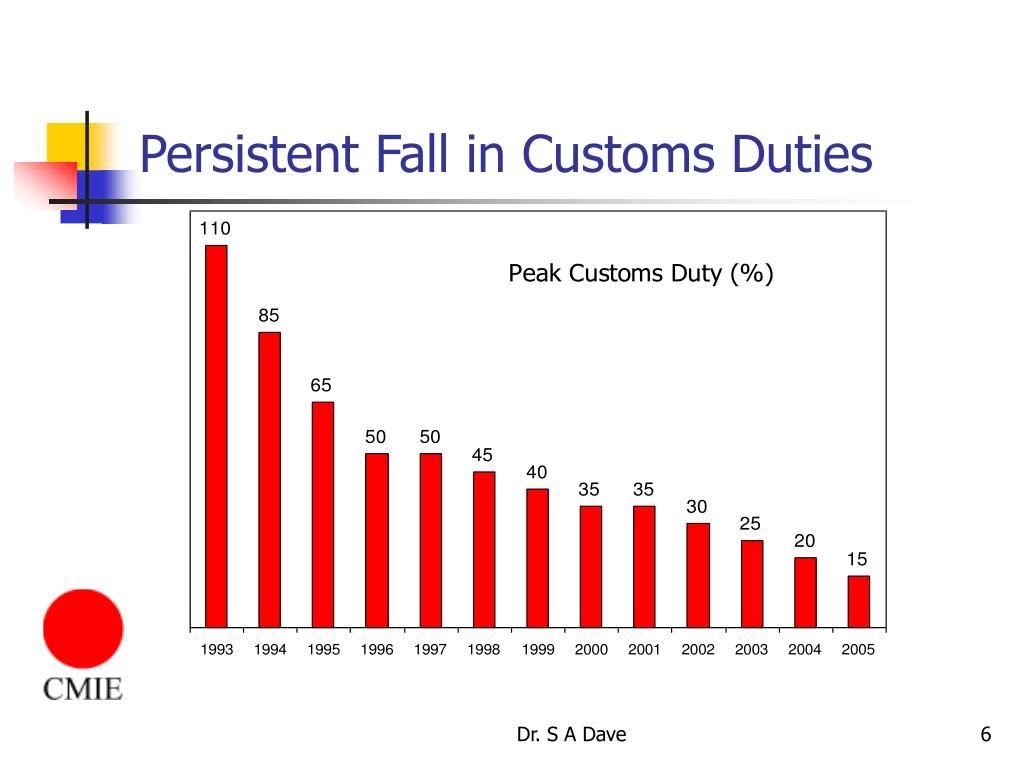 Persistent Fall in Customs Duties