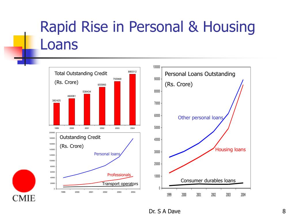 Rapid Rise in Personal & Housing Loans