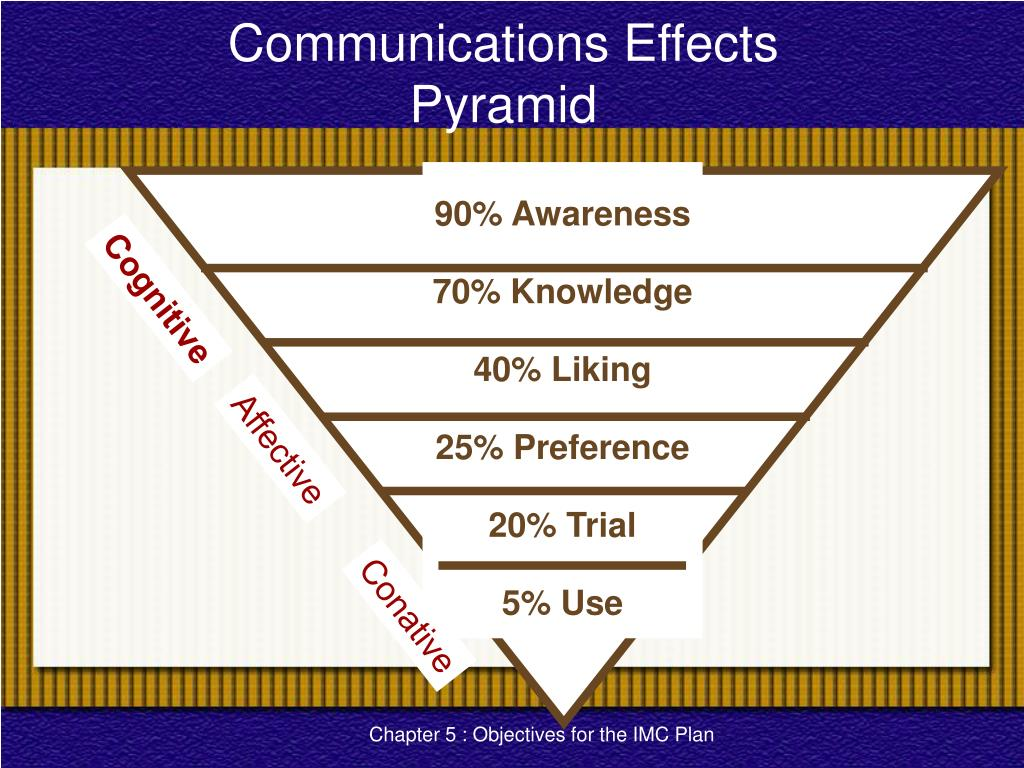 Communications Effects
