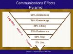 communications effects pyramid16