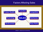 factors affecting sales