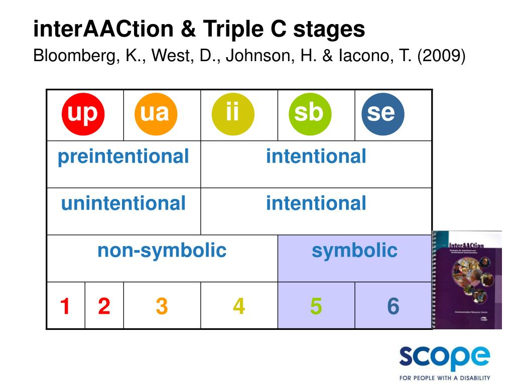 interAACtion & Triple C stages
