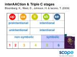 interaaction triple c stages bloomberg k west d johnson h iacono t 2009