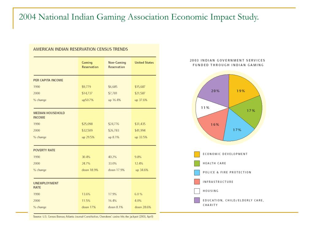 2004 National Indian Gaming Association Economic Impact Study.