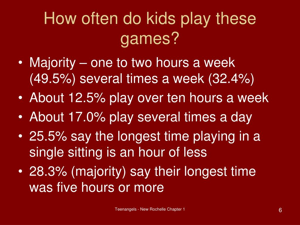 How often do kids play these games?