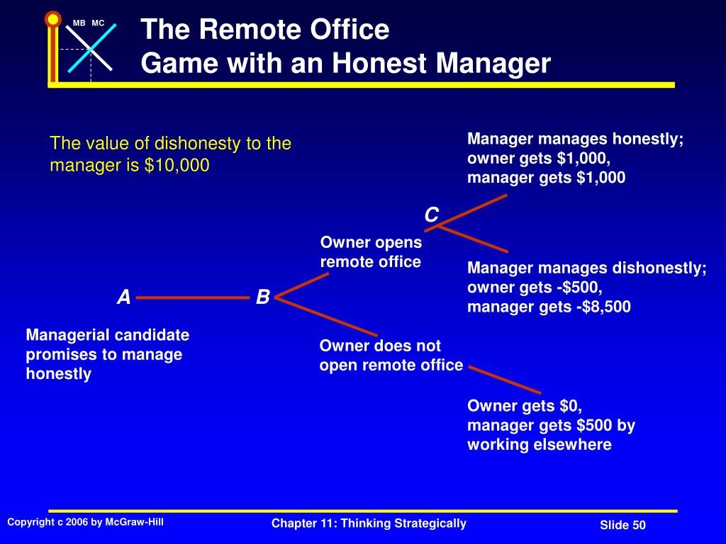Manager manages honestly;