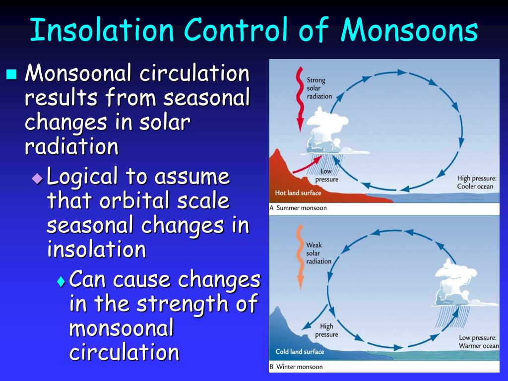 insolation control of monsoons l.