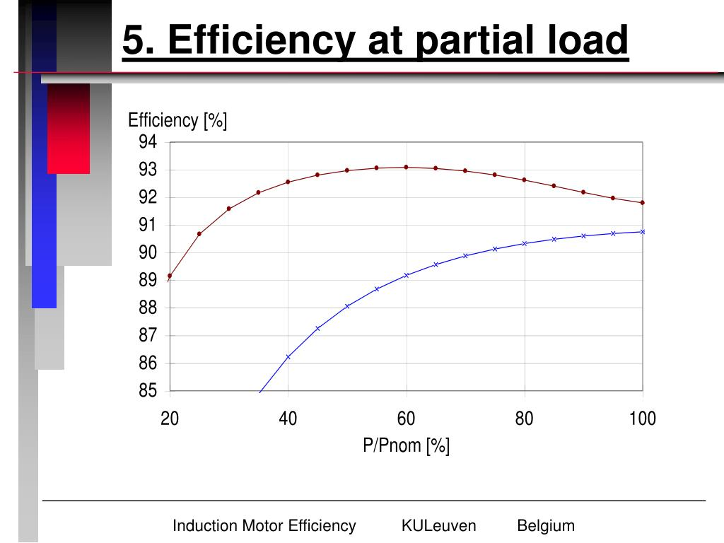 5. Efficiency at partial load