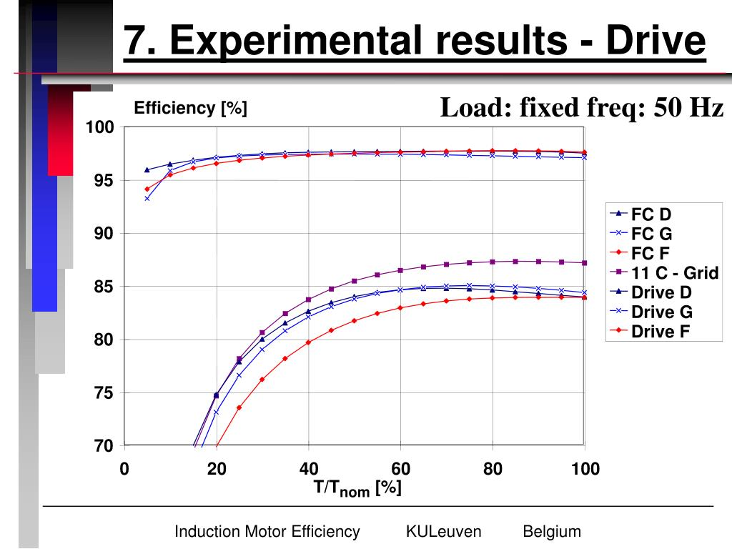 7. Experimental results - Drive