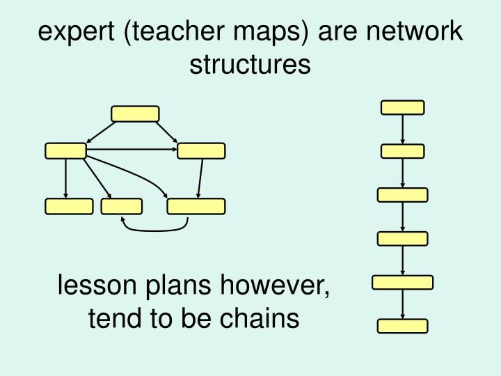 expert (teacher maps) are network structures