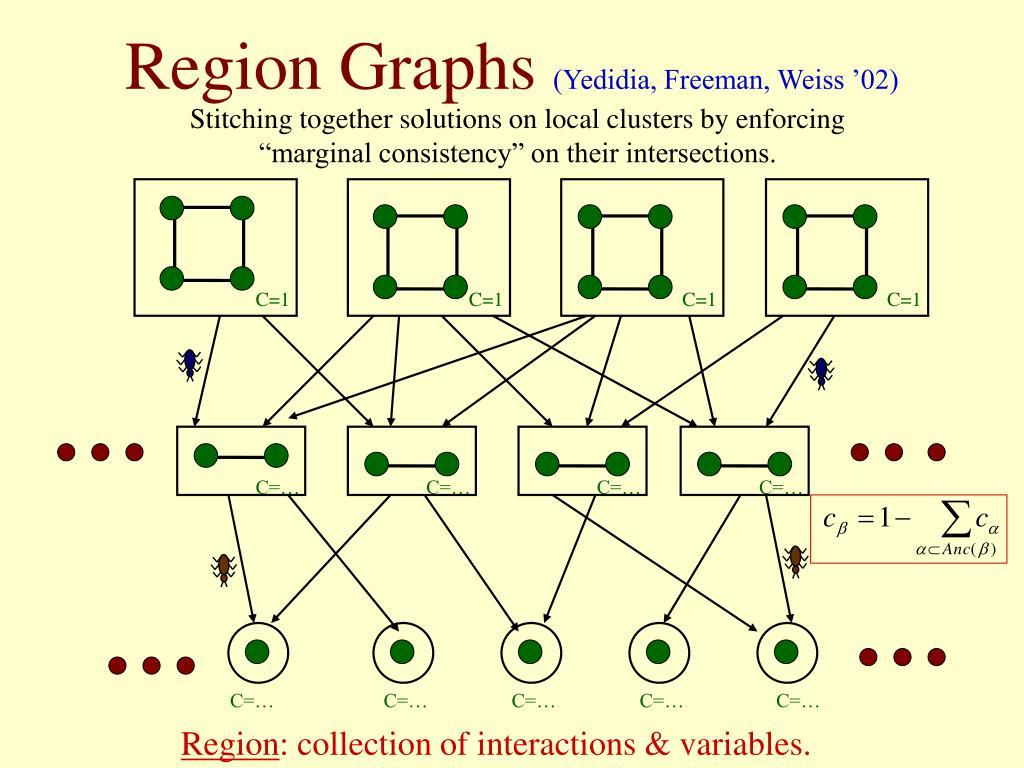 Region Graphs