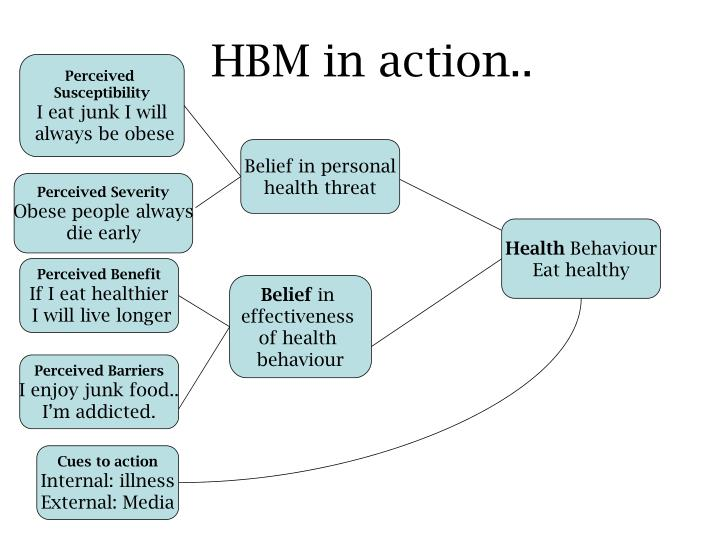 Health Belief Model Rosenstock Ataccs Kids