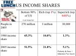 us income shares