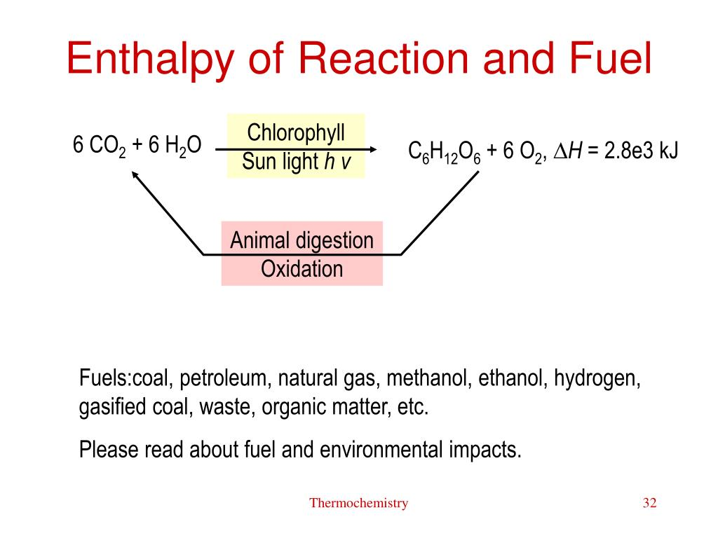 Enthalpy of Reaction and Fuel