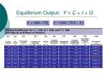 equilibrium output y c i g