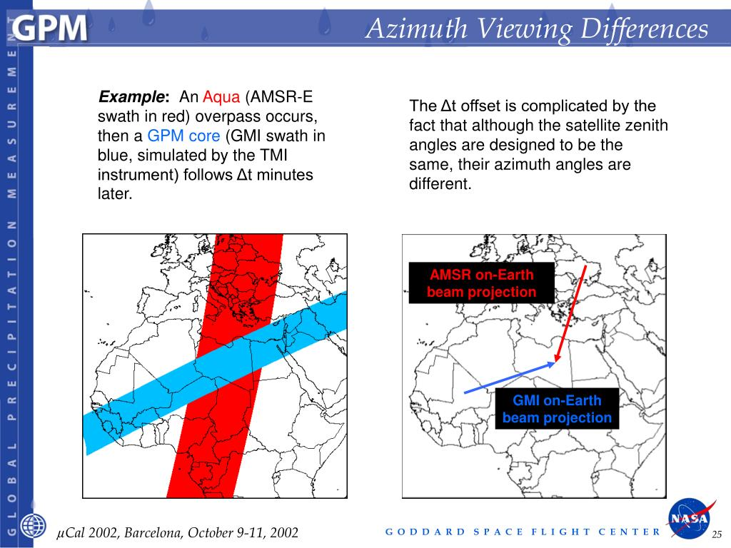 Azimuth Viewing Differences