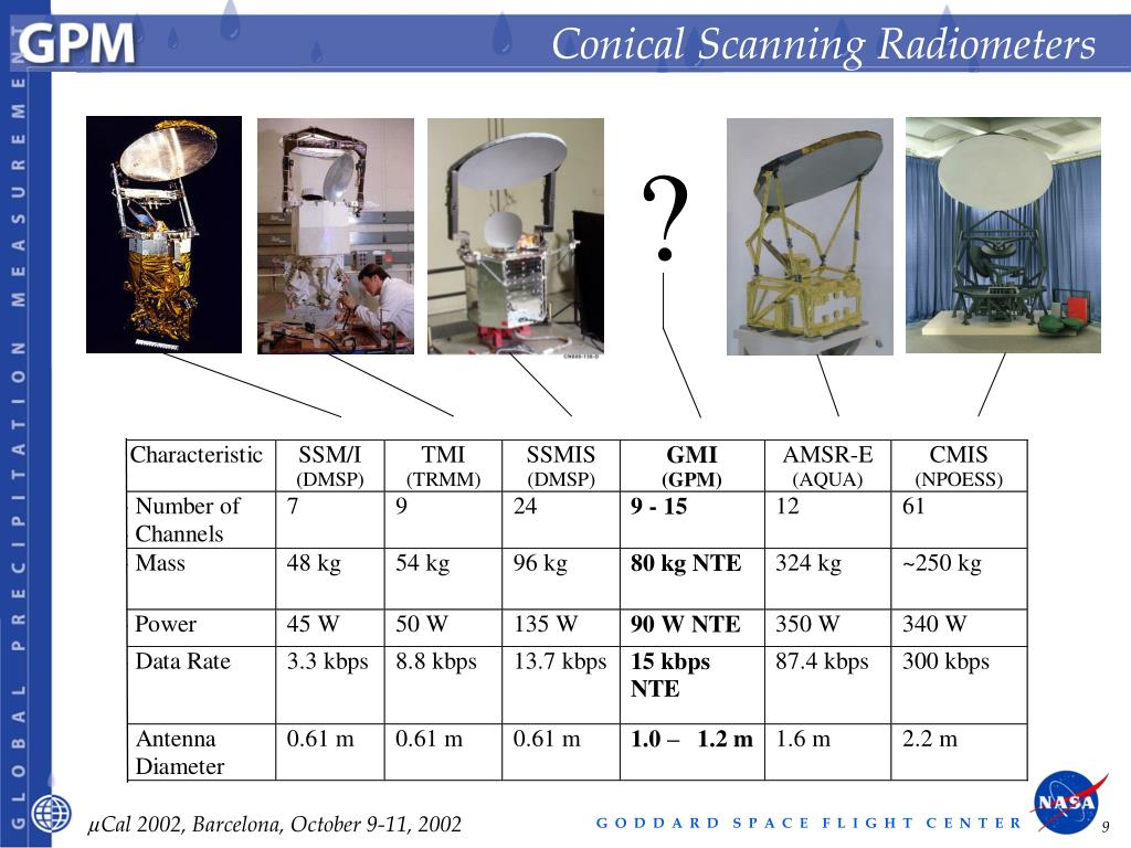 Conical Scanning Radiometers