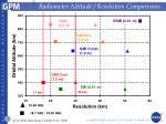 radiometer altitude resolution comparisons
