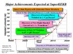 major achievements expected at superkekb40