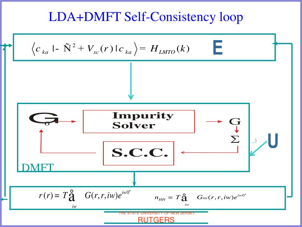 LDA+DMFT Self-Consistency loop