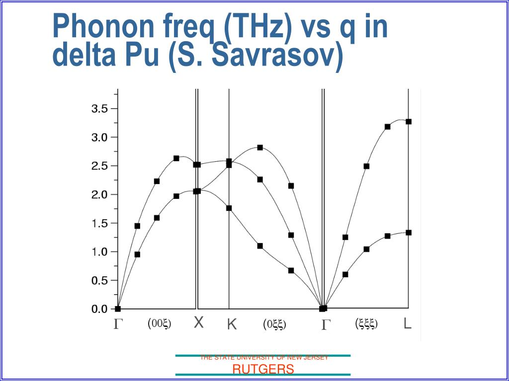 Phonon freq (THz) vs q in delta Pu (S. Savrasov)