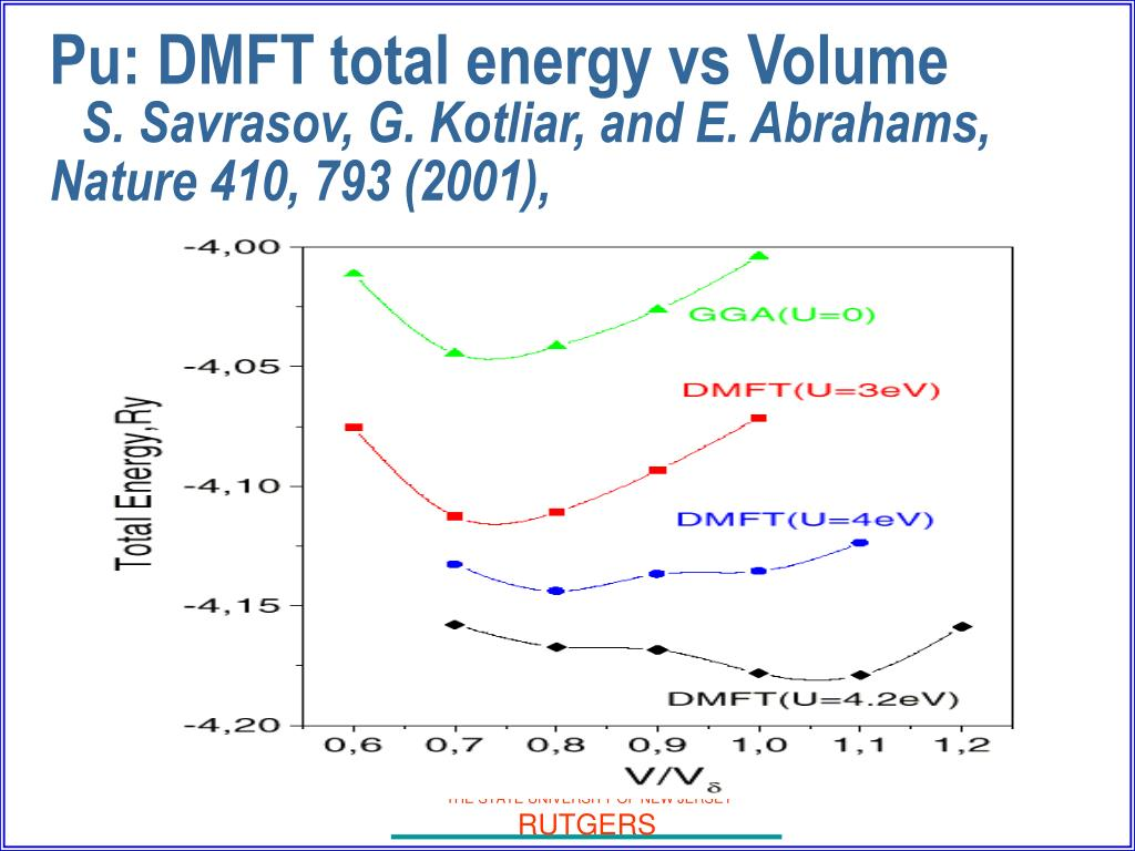 Pu: DMFT total energy vs Volume