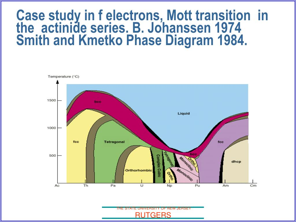 Case study in f electrons, Mott transition  in the  actinide series. B. Johanssen 1974 Smith and Kmetko Phase Diagram 1984.