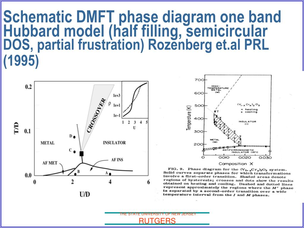 Schematic DMFT phase diagram one band  Hubbard model (half filling, semicircular