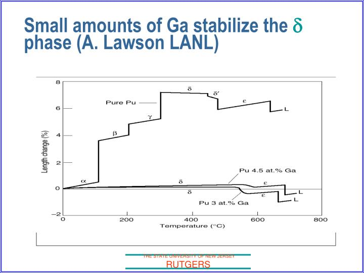 Small amounts of ga stabilize the d phase a lawson lanl