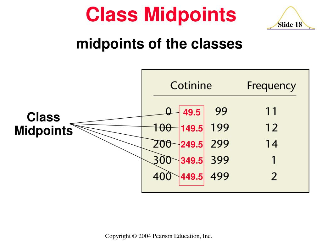 midpoints of the classes