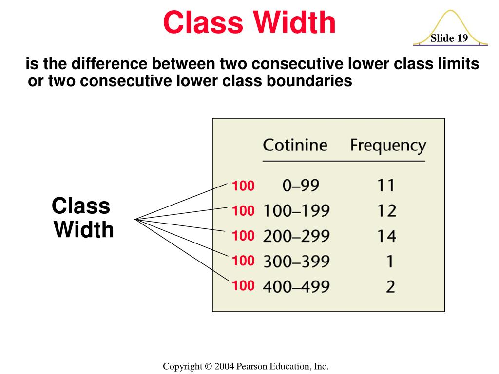 is the difference between two consecutive lower class limits or two consecutive lower class boundaries