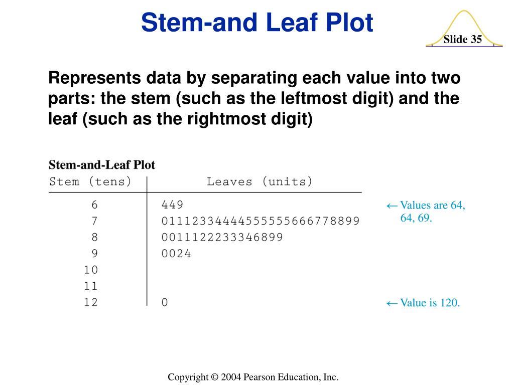 Stem-and Leaf Plot
