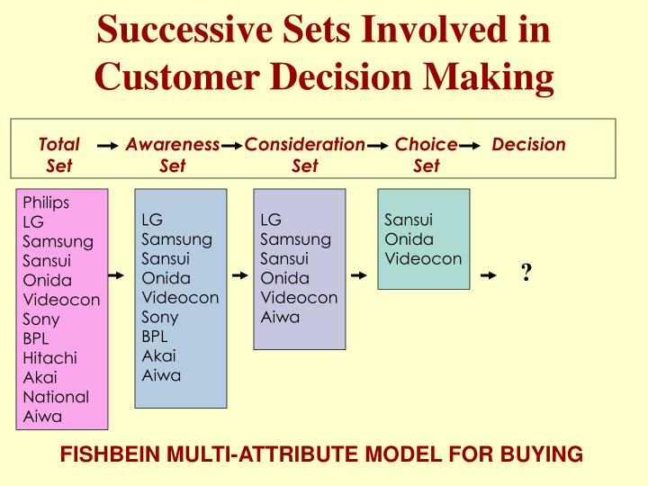 Successive sets involved in customer decision making