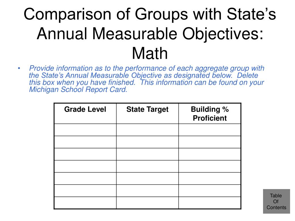 Comparison of Groups with State's Annual Measurable Objectives:  Math