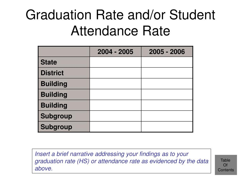 Graduation Rate and/or Student Attendance Rate