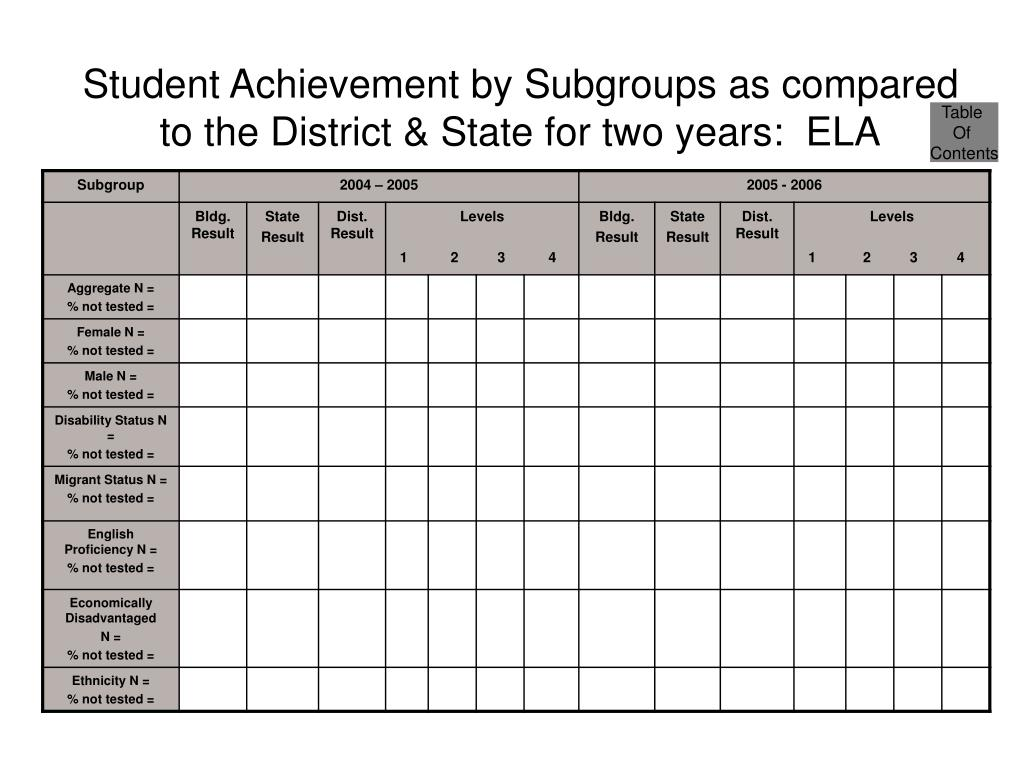 Student Achievement by Subgroups as compared to the District & State for two years:  ELA