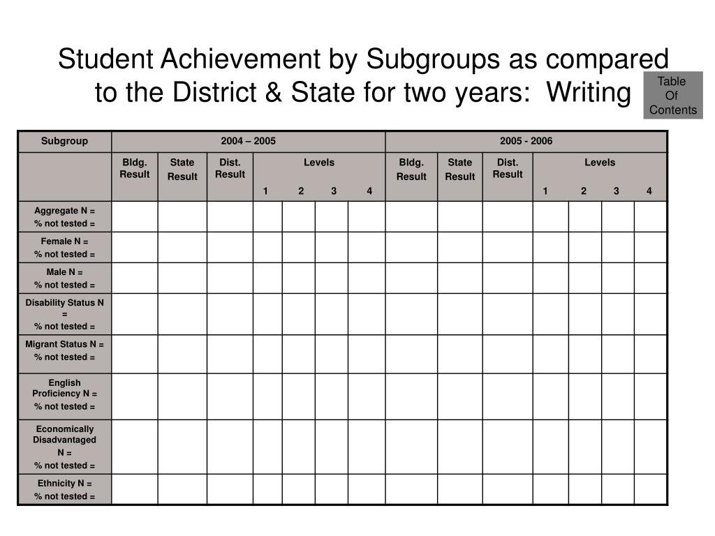 Student Achievement by Subgroups as compared to the District & State for two years:  Writing