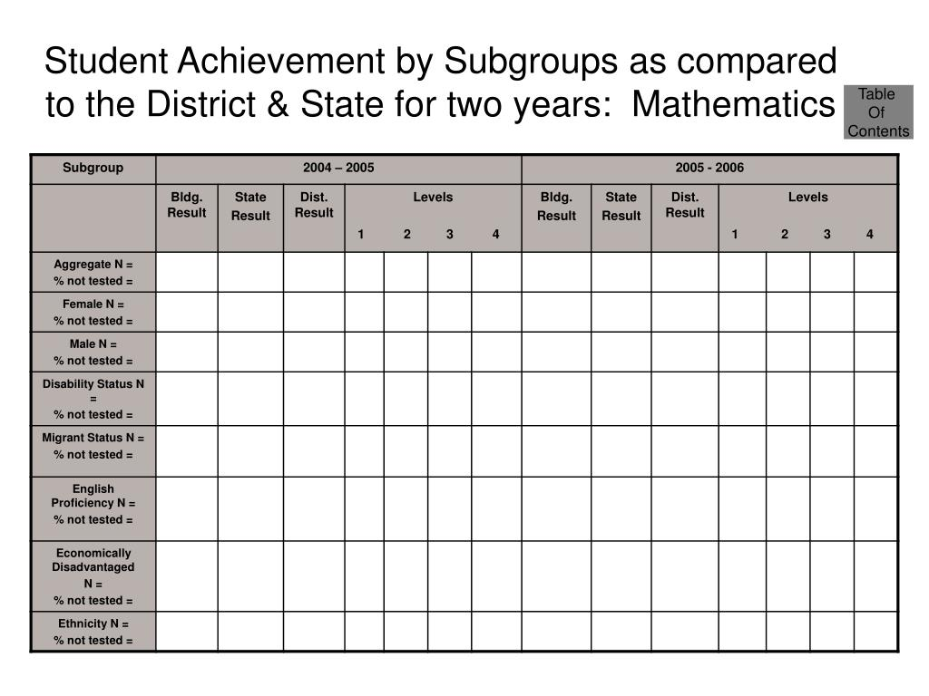 Student Achievement by Subgroups as compared to the District & State for two years:  Mathematics