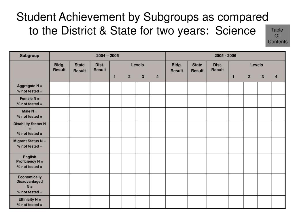 Student Achievement by Subgroups as compared to the District & State for two years:  Science