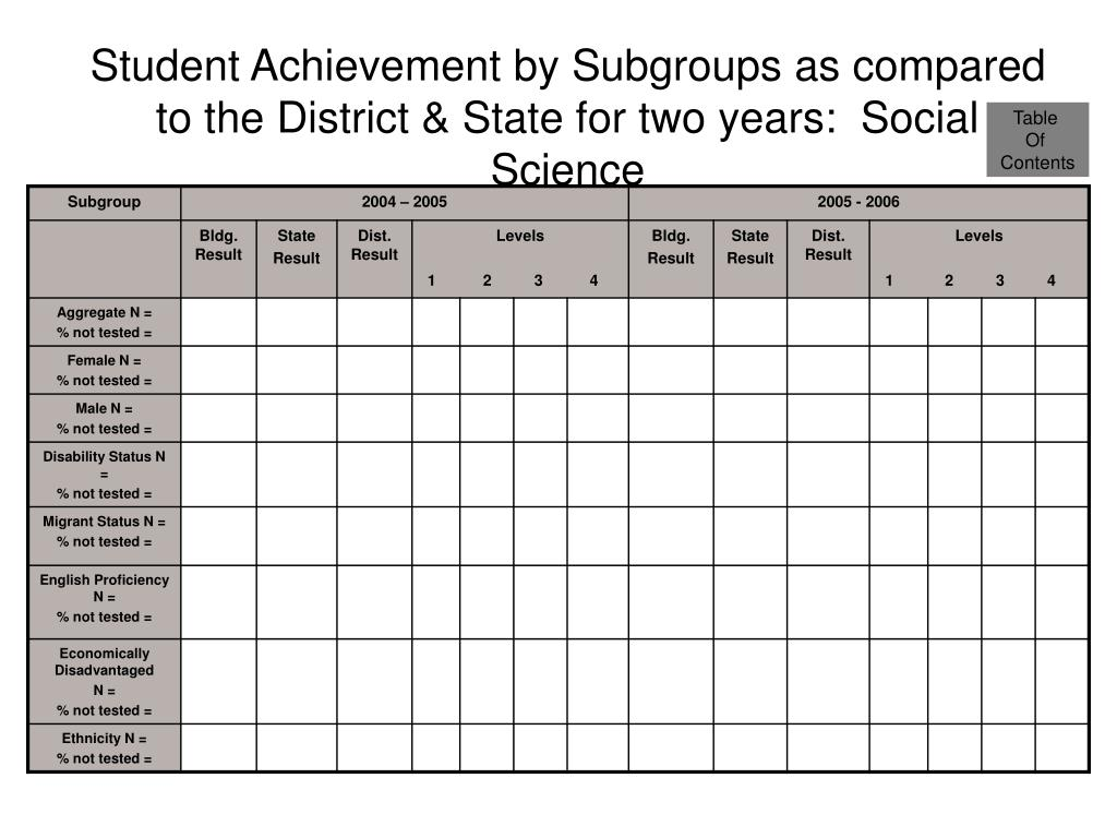 Student Achievement by Subgroups as compared to the District & State for two years:  Social Science