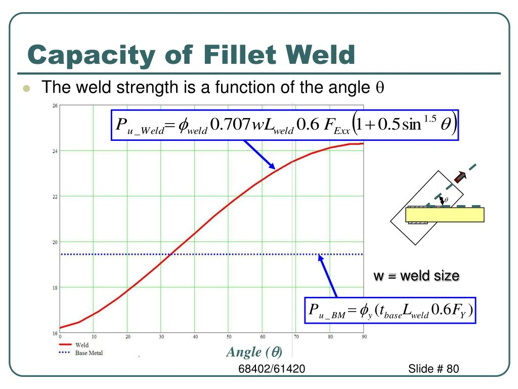 Weld governs