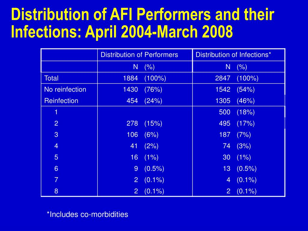 Distribution of AFI Performers and their Infections: April 2004-March 2008
