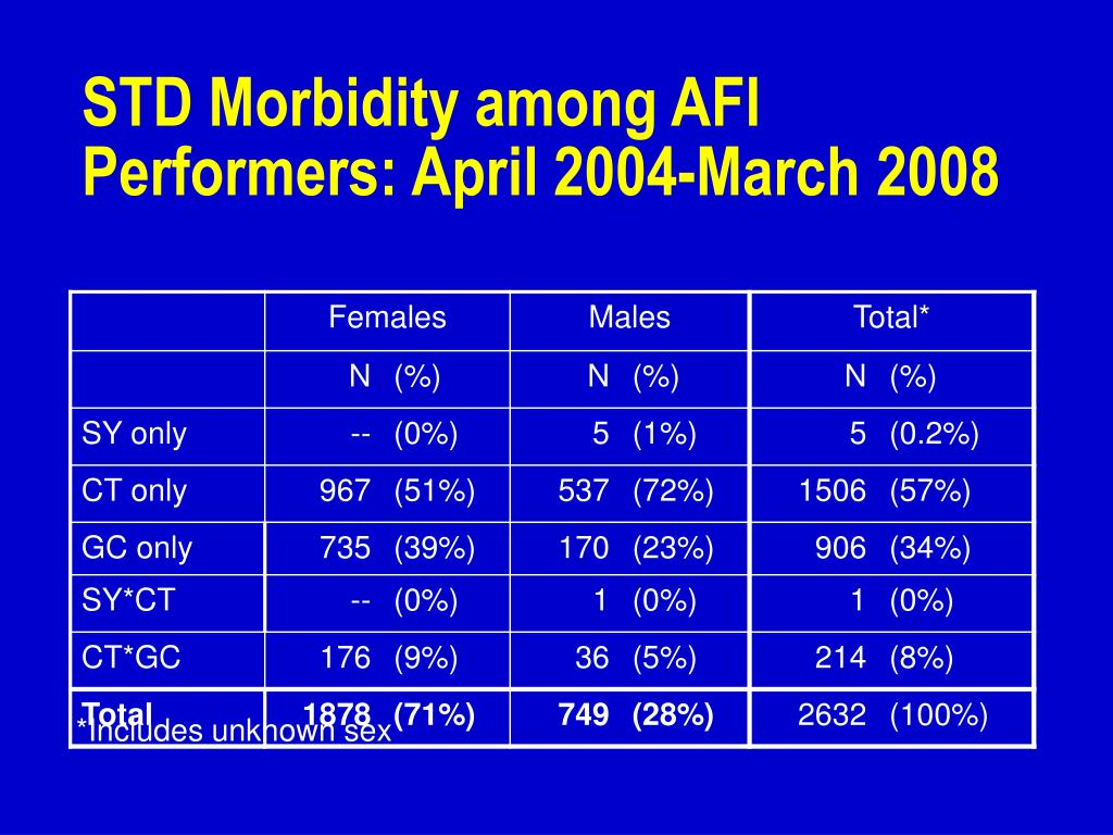 STD Morbidity among AFI Performers: April 2004-March 2008