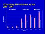 stds among afi performers by year 2000 2007