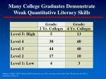 many college graduates demonstrate weak quantitative literacy skills