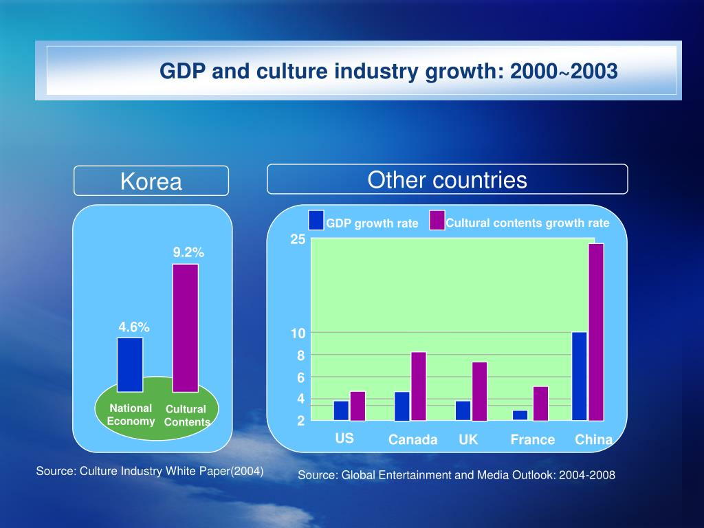 GDP and culture industry growth: 2000~2003