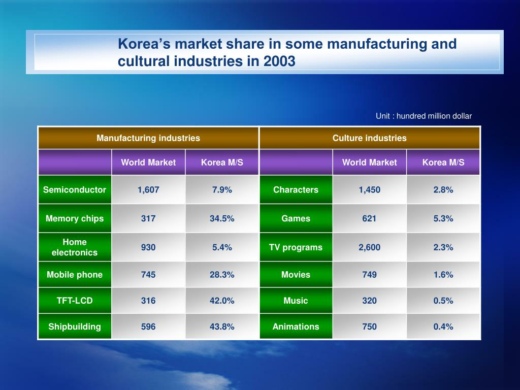 Korea's market share in some manufacturing and cultural industries in 2003