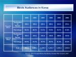 movie audiences in korea