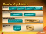membership schema