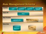 role management schema